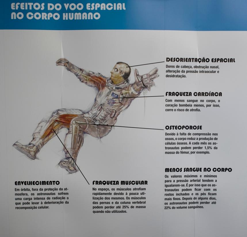 A resistência de um astronauta